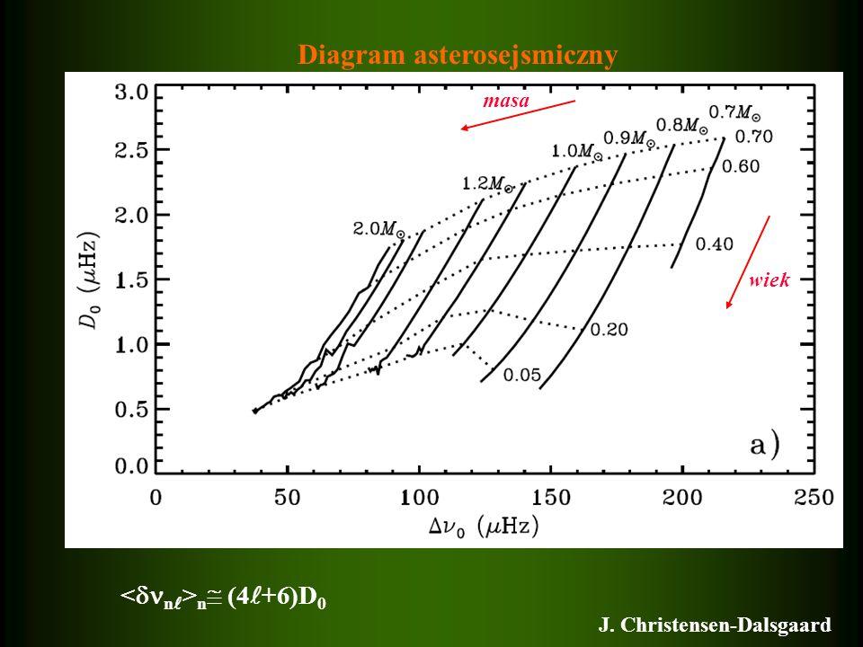 masa wiek J. Christensen-Dalsgaard n (4 +6)D 0 Diagram asterosejsmiczny