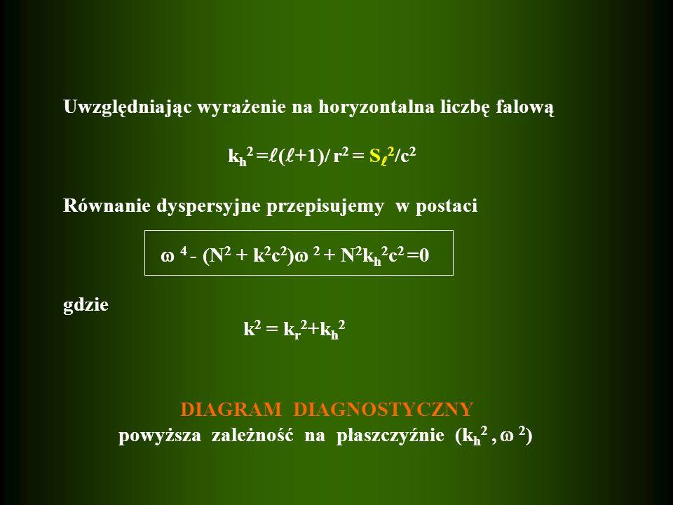 Uwzględniając wyrażenie na horyzontalna liczbę falową k h 2 = ( +1)/ r 2 = S 2 /c 2 Równanie dyspersyjne przepisujemy w postaci 4 - (N 2 + k 2 c 2 ) 2