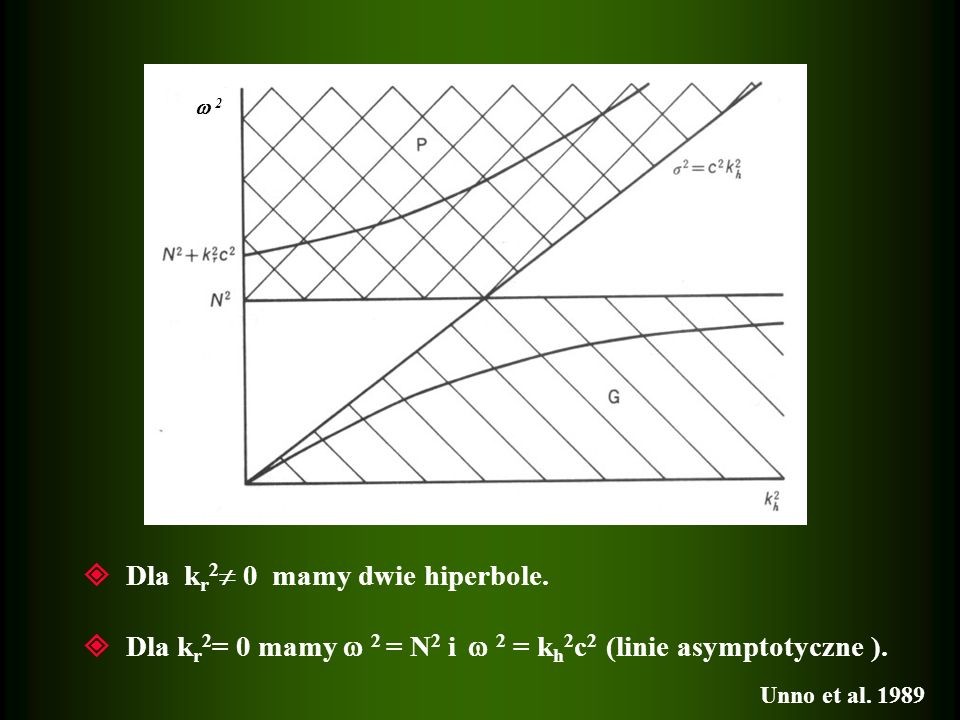 2 Dla k r 2 0 mamy dwie hiperbole. Dla k r 2 = 0 mamy 2 = N 2 i 2 = k h 2 c 2 (linie asymptotyczne ). Unno et al. 1989