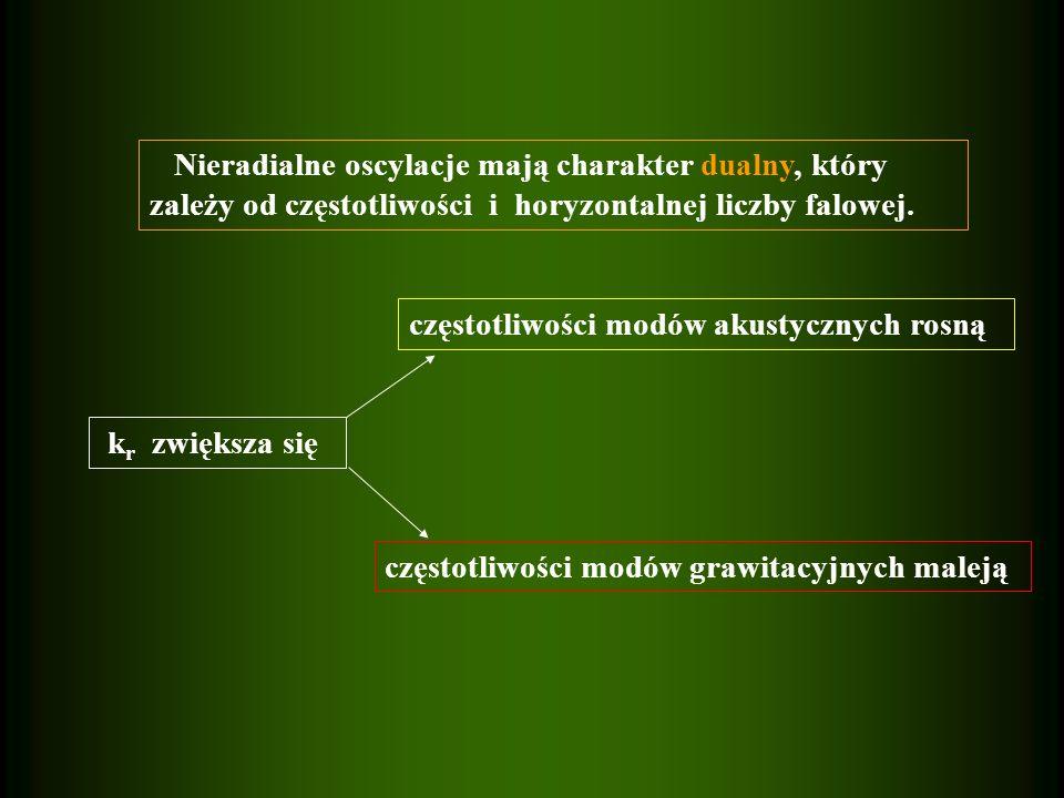 częstotliwości modów akustycznych rosną k r zwiększa się częstotliwości modów grawitacyjnych maleją Nieradialne oscylacje mają charakter dualny, który