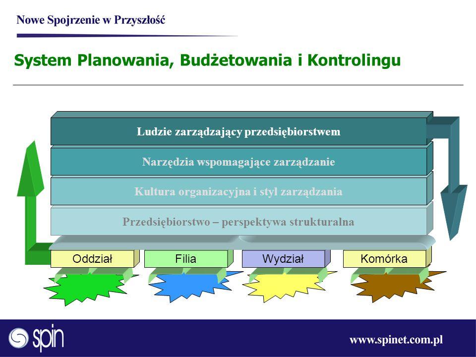 OddziałFiliaWydziałKomórka Przedsiębiorstwo – perspektywa strukturalna Kultura organizacyjna i styl zarządzania Narzędzia wspomagające zarządzanie Lud