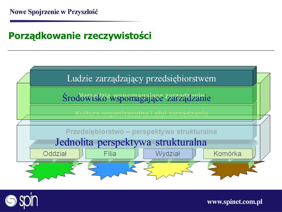 OddziałFiliaWydziałKomórka Przedsiębiorstwo – perspektywa strukturalna Kultura organizacyjna i styl zarządzania Narzędzia wspomagające zarządzanie Por