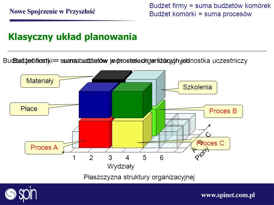 1 2 3 4 5 6 Płaszczyzna struktury organizacyjnej Wydziały A B C Piony Klasyczny układ planowania Budżet firmy = suma budżetów jednostek organizacyjnyc