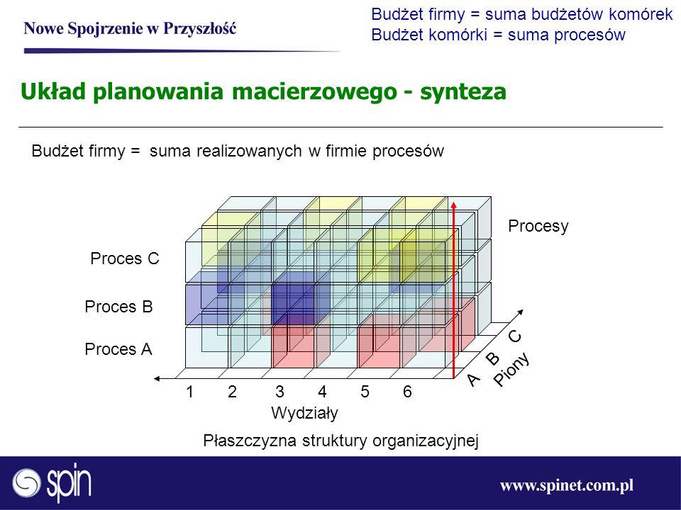 Płaszczyzna struktury organizacyjnej Proces A Proces B Proces C Wydziały Procesy 1 2 3 4 5 6 A B C Piony Układ planowania macierzowego - synteza Budże
