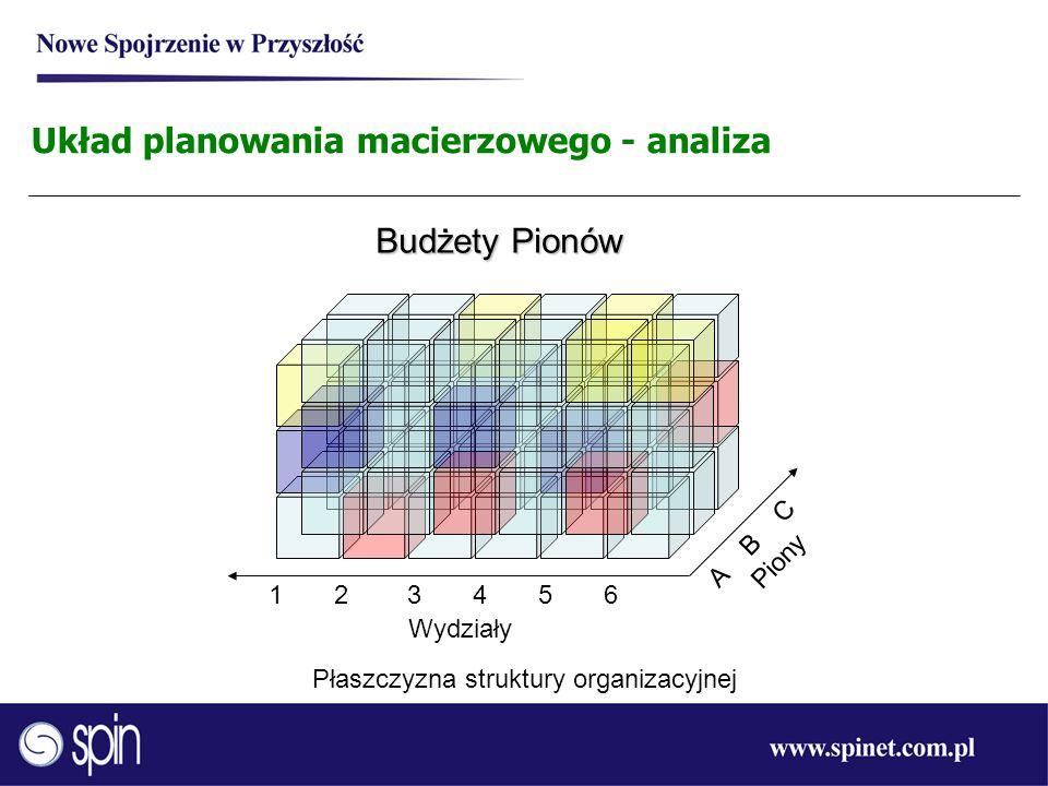 1 2 3 4 5 6 Płaszczyzna struktury organizacyjnej Wydziały A B C Piony Układ planowania macierzowego - analiza Budżety Pionów