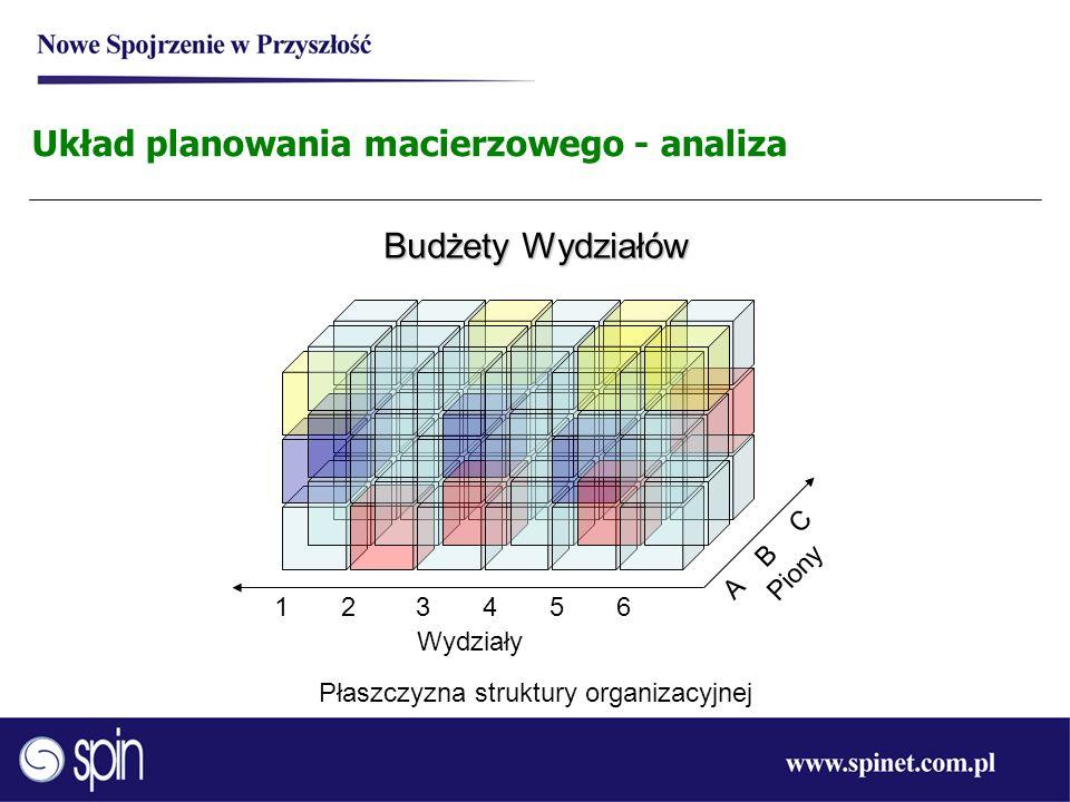 Układ planowania macierzowego - analiza Budżety Wydziałów 1 2 3 4 5 6 Płaszczyzna struktury organizacyjnej Wydziały A B C Piony