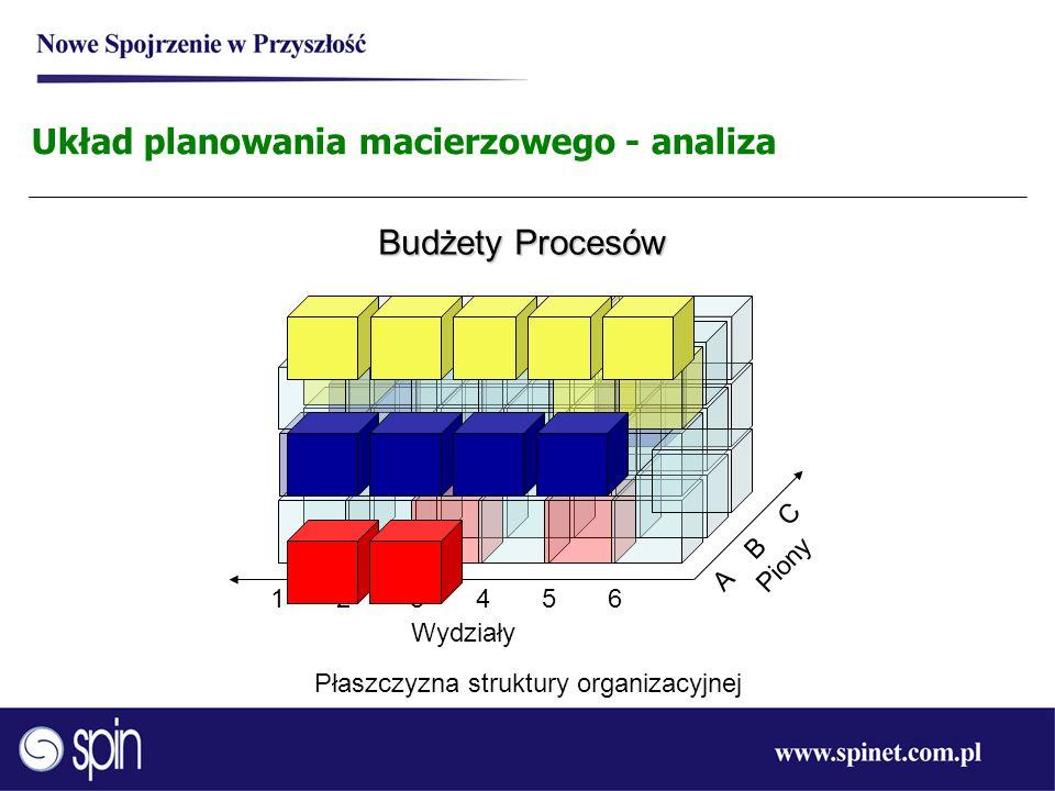 Układ planowania macierzowego - analiza Budżety Procesów 1 2 3 4 5 6 Płaszczyzna struktury organizacyjnej Wydziały A B C Piony