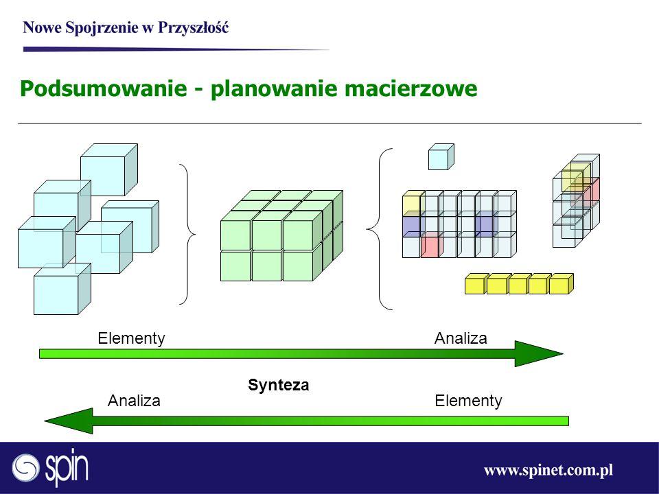 Podsumowanie - planowanie macierzowe Elementy Synteza Analiza ElementyAnaliza