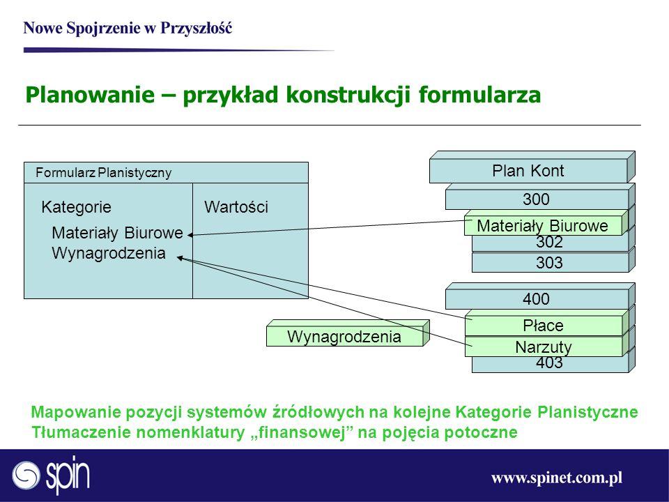 303 302 Planowanie – przykład konstrukcji formularza Formularz Planistyczny KategorieWartości Plan Kont 301 300 403 402 401 400 Materiały Biurowe Narz