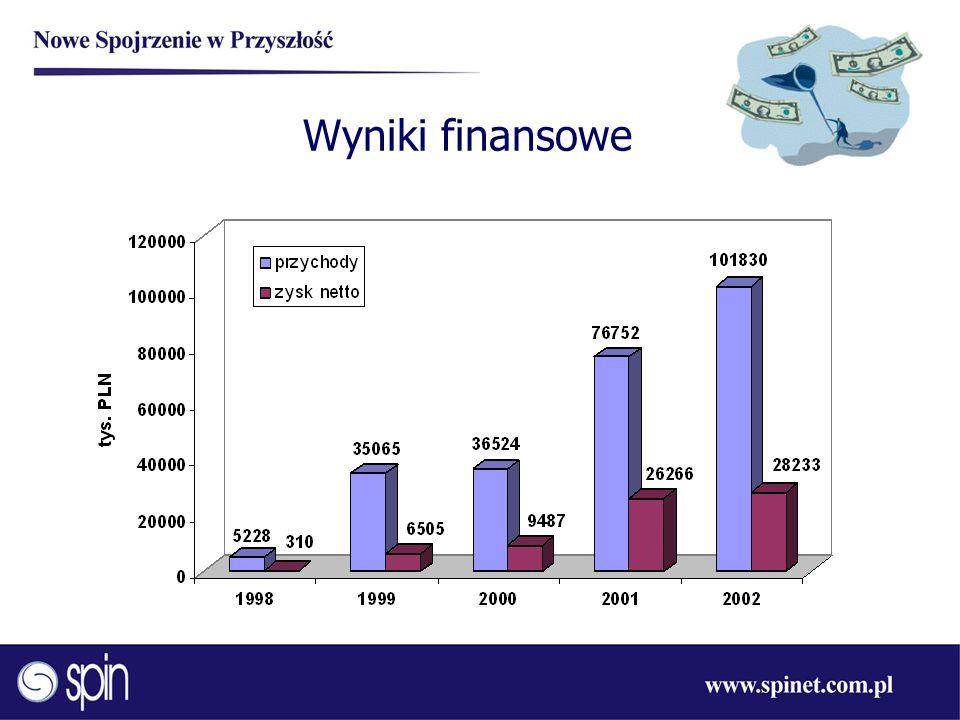 Obszary działania firmy Spin Telekomunikacja Energetyka Medycyna Sektor publiczny Przemysł Finanse