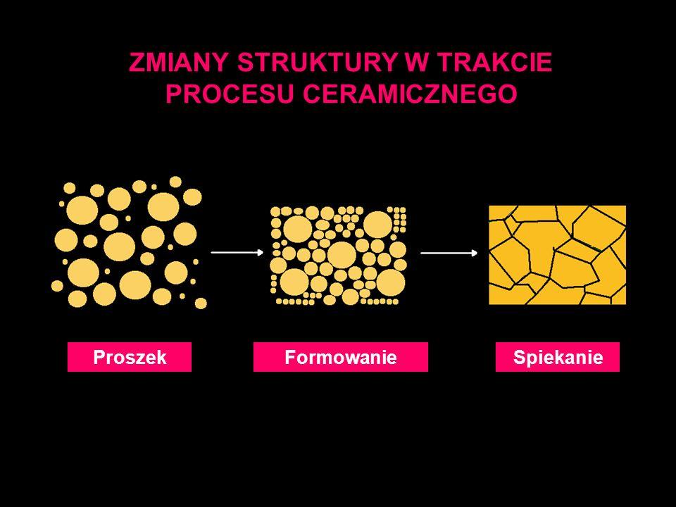 ZMIANY STRUKTURY W TRAKCIE PROCESU CERAMICZNEGO FormowanieProszekSpiekanie