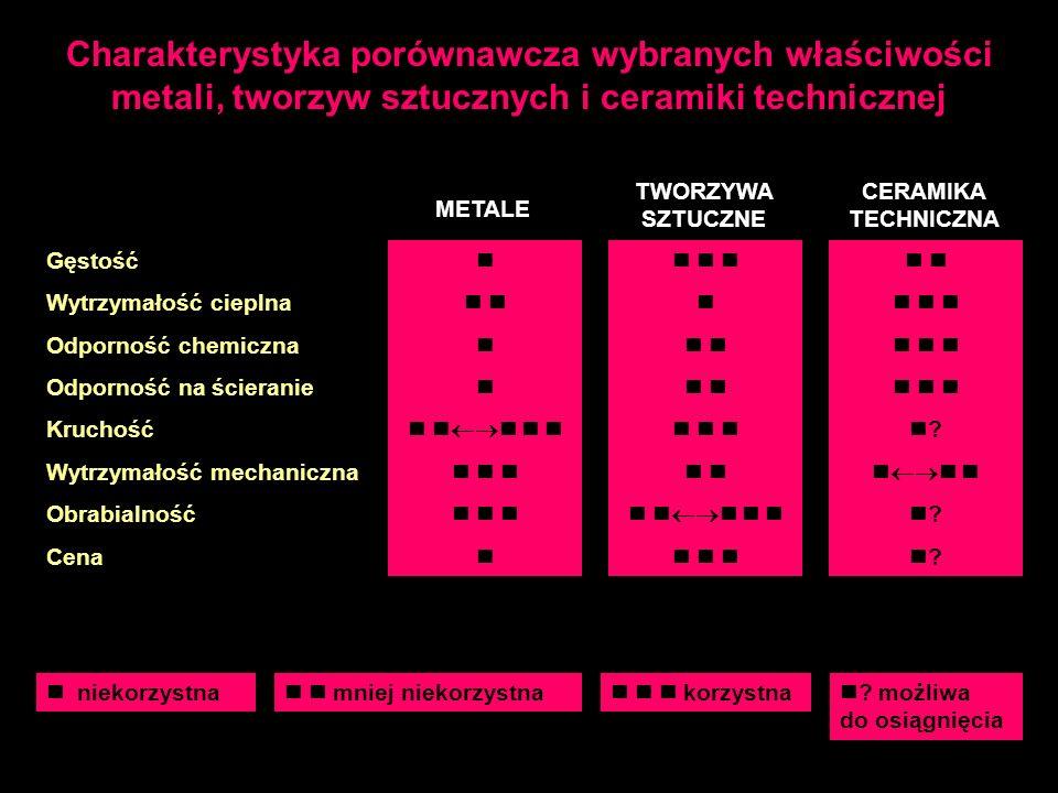 Charakterystyka porównawcza wybranych właściwości metali, tworzyw sztucznych i ceramiki technicznej Gęstość Wytrzymałość cieplna Odporność chemiczna O
