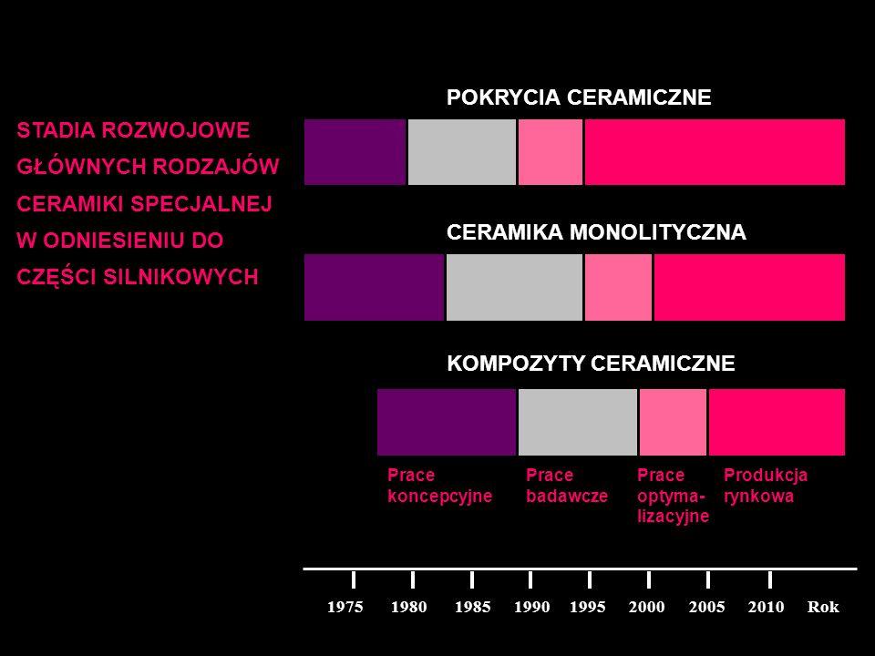 1975 1980 1985 1990 1995 2000 2005 2010 Rok Prace koncepcyjne Prace badawcze Prace optyma- lizacyjne Produkcja rynkowa KOMPOZYTY CERAMICZNE CERAMIKA M