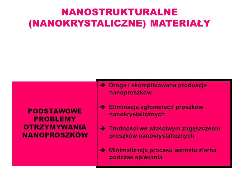 NANOSTRUKTURALNE (NANOKRYSTALICZNE) MATERIAŁY Wielkość ziarna ( na ogół) 1÷10 nm, lecz nie większa niż 100 nm Droga i skomplikowana produkcja nanopros