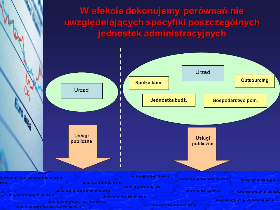 W efekcie dokonujemy porównań nie uwzględniających specyfiki poszczególnych jednostek administracyjnych Urząd Spółka kom. Jednostka budż. Gospodarstwo