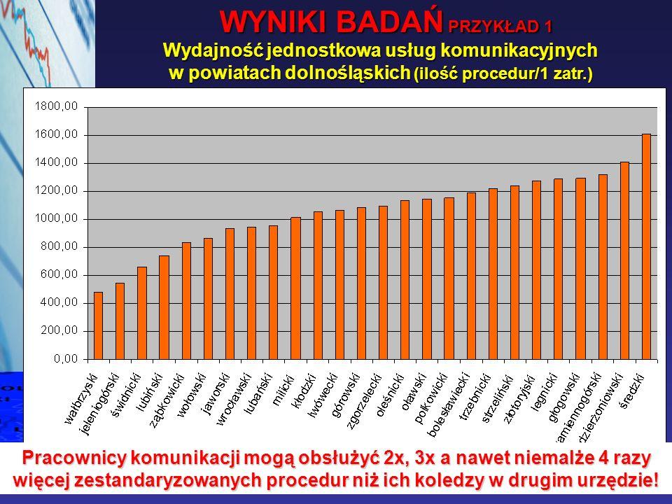 Wydajność jednostkowa usług komunikacyjnych w powiatach dolnośląskich (ilość procedur/1 zatr.) WYNIKI BADAŃ PRZYKŁAD 1 Pracownicy komunikacji mogą obs