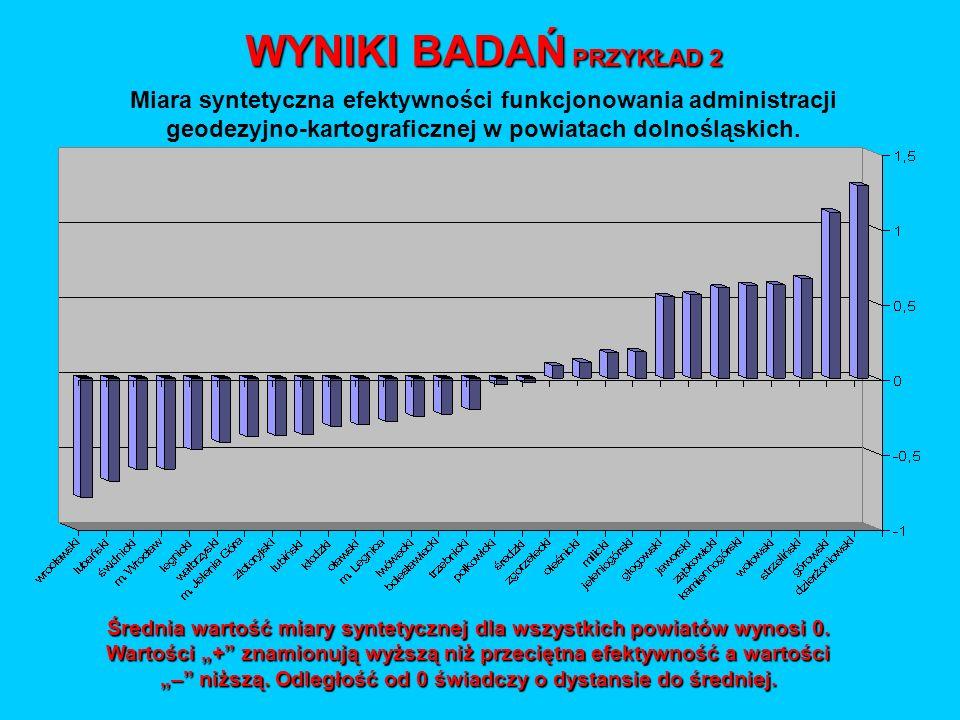 Miara syntetyczna efektywności funkcjonowania administracji geodezyjno-kartograficznej w powiatach dolnośląskich. WYNIKI BADAŃ PRZYKŁAD 2 Średnia wart