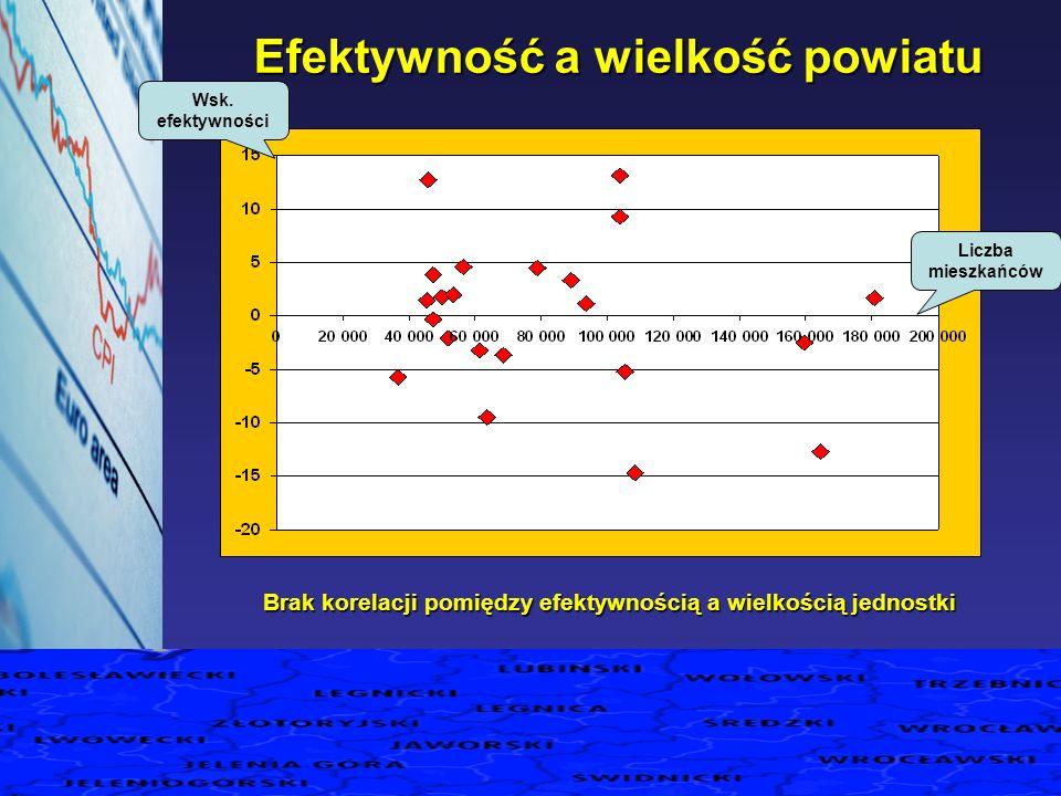 Efektywność a wielkość powiatu Wsk. efektywności Liczba mieszkańców Brak korelacji pomiędzy efektywnością a wielkością jednostki