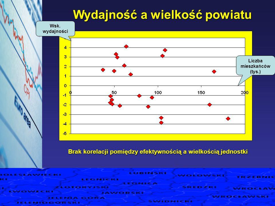 Wydajność a wielkość powiatu Wsk. wydajności Liczba mieszkańców (tys.) Brak korelacji pomiędzy efektywnością a wielkością jednostki