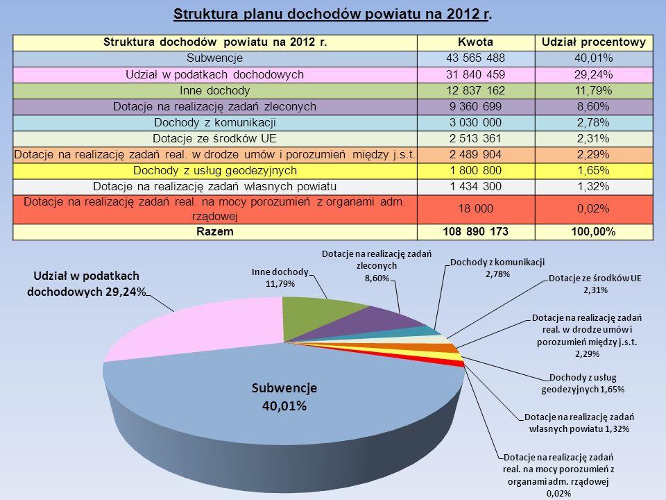 Struktura planu dochodów powiatu na 2012 r. Struktura dochodów powiatu na 2012 r.KwotaUdział procentowy Subwencje43 565 48840,01% Udział w podatkach d