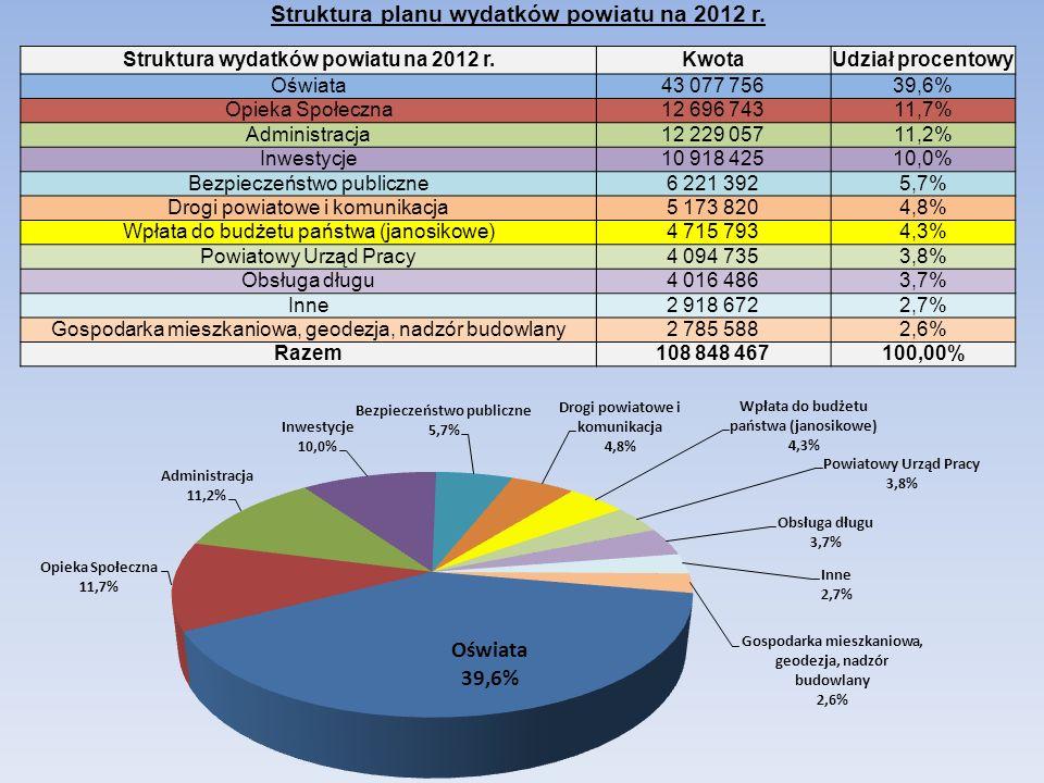 Struktura planu wydatków powiatu na 2012 r. Struktura wydatków powiatu na 2012 r.KwotaUdział procentowy Oświata43 077 75639,6% Opieka Społeczna12 696