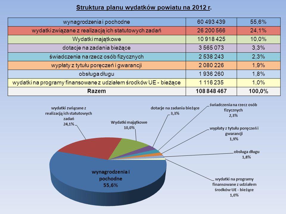 Struktura planu wydatków powiatu na 2012 r. wynagrodzenia i pochodne60 493 43955,6% wydatki związane z realizacją ich statutowych zadań26 200 56624,1%
