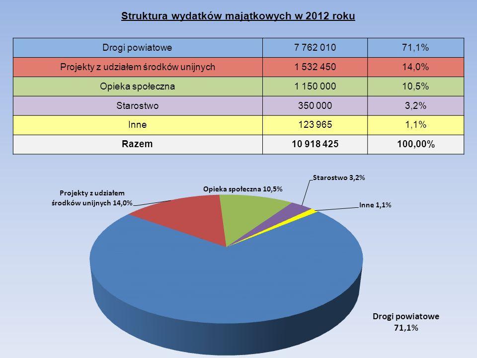 Struktura wydatków majątkowych w 2012 roku Drogi powiatowe7 762 01071,1% Projekty z udziałem środków unijnych1 532 45014,0% Opieka społeczna1 150 0001