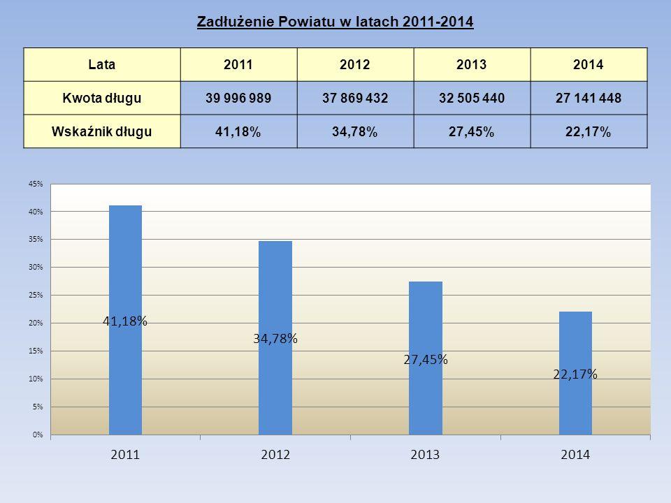Zadłużenie Powiatu w latach 2011-2014 Lata2011201220132014 Kwota długu39 996 98937 869 43232 505 44027 141 448 Wskaźnik długu41,18%34,78%27,45%22,17%