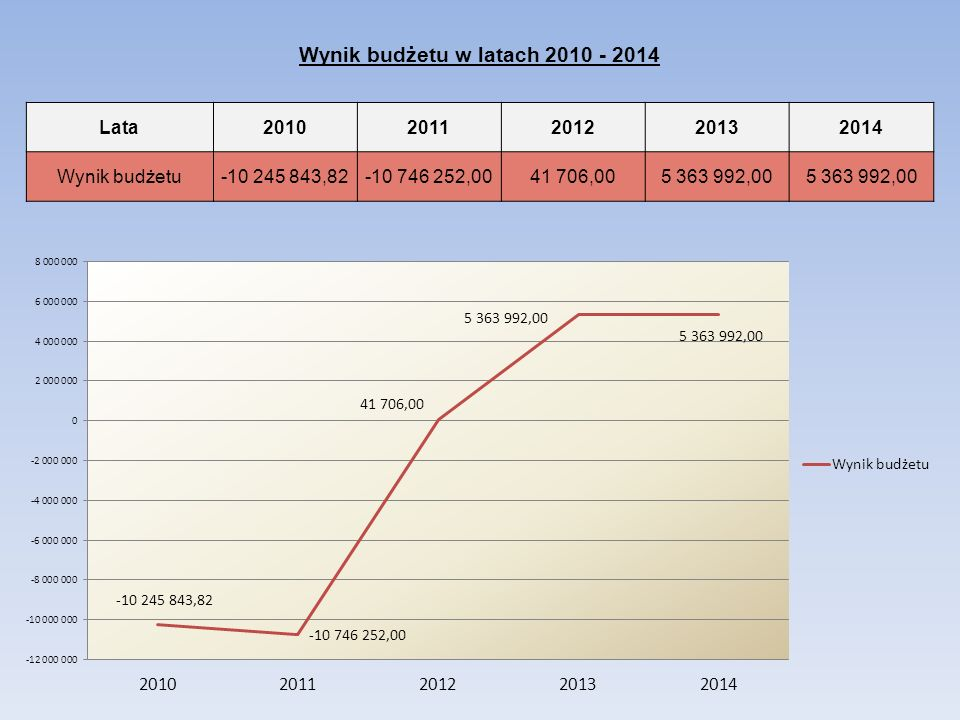 Wynik budżetu w latach 2010 - 2014 Lata20102011201220132014 Wynik budżetu-10 245 843,82-10 746 252,0041 706,005 363 992,00
