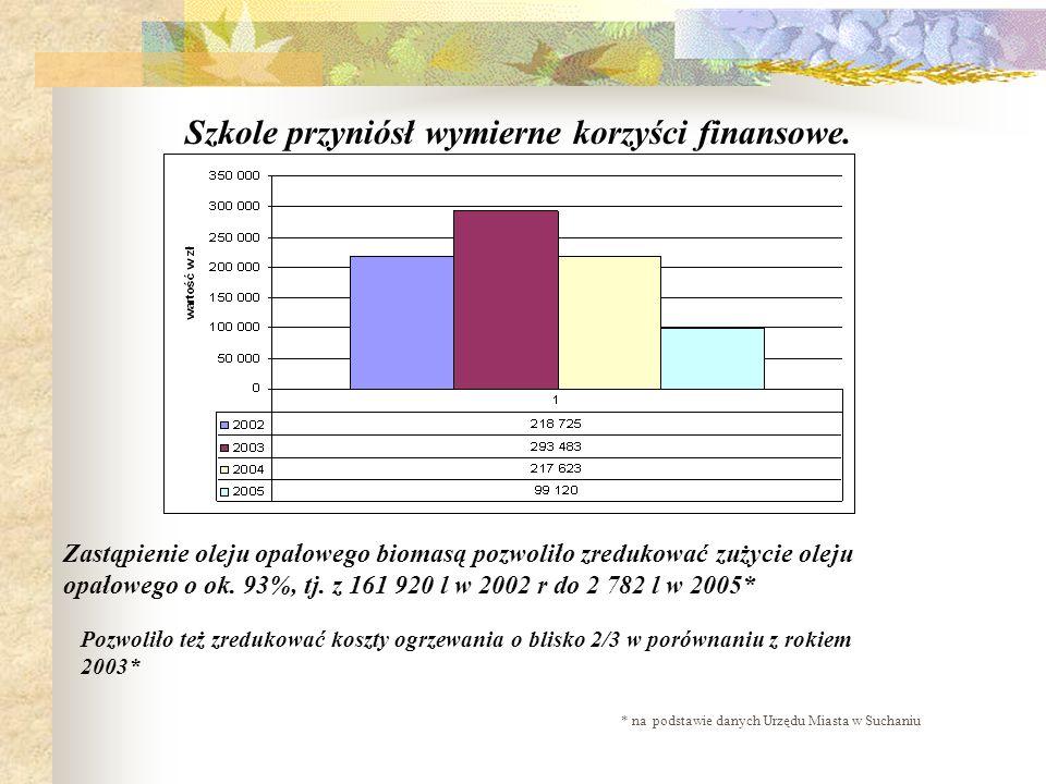 Szkole przyniósł wymierne korzyści finansowe. Zastąpienie oleju opałowego biomasą pozwoliło zredukować zużycie oleju opałowego o ok. 93%, tj. z 161 92