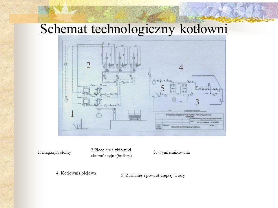 1: magazyn słomy 1 2 3 2.Piece c/o i zbiorniki akumulacyjne(bufory) 3. wymiennikownia 4. Kotłownia olejowa 4 Schemat technologiczny kotłowni 5 5. Zasi
