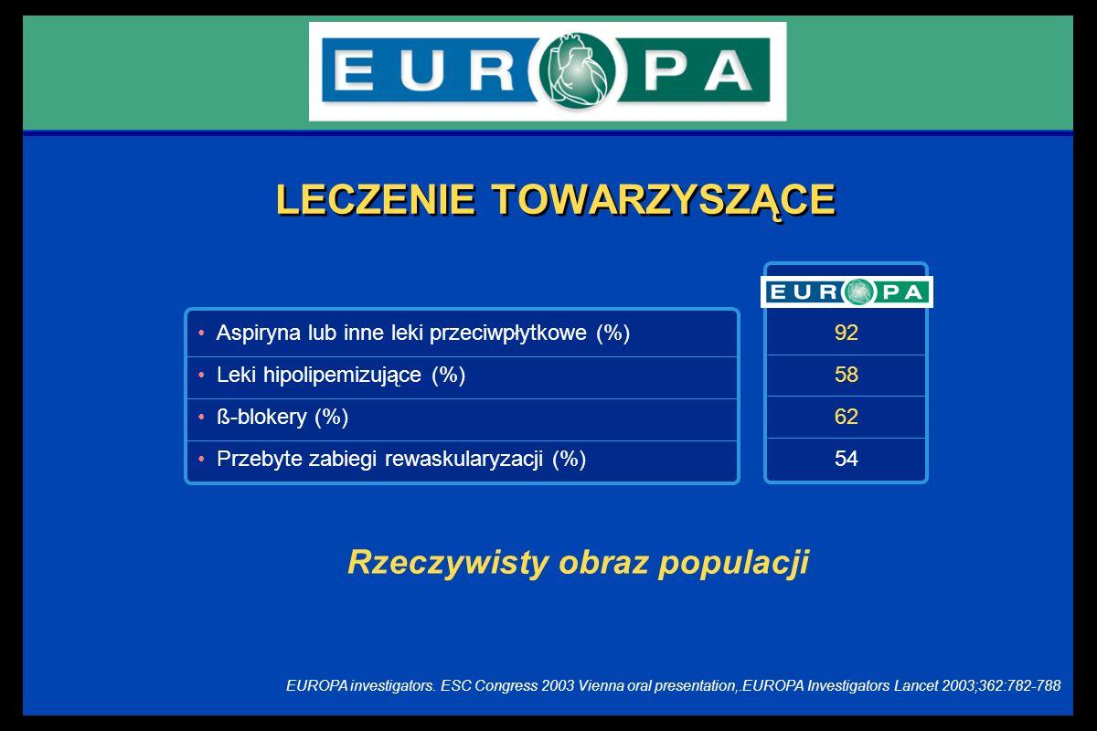 LECZENIE TOWARZYSZĄCE Rzeczywisty obraz populacji Aspiryna lub inne leki przeciwpłytkowe (%) Leki hipolipemizujące (%) ß-blokery (%) Przebyte zabiegi