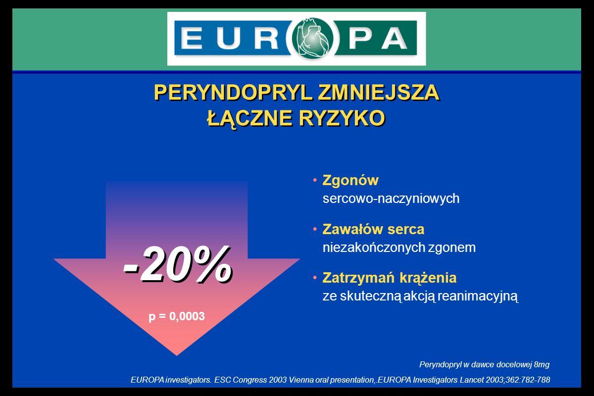 Zgonów sercowo-naczyniowych Zawałów serca niezakończonych zgonem Zatrzymań krążenia ze skuteczną akcją reanimacyjną p = 0,0003 -20% PERYNDOPRYL ZMNIEJ
