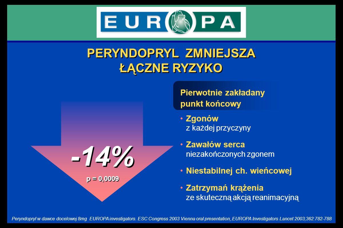 -14% Zgonów z każdej przyczyny Zawałów serca niezakończonych zgonem Niestabilnej ch. wieńcowej Zatrzymań krążenia ze skuteczną akcją reanimacyjną p =