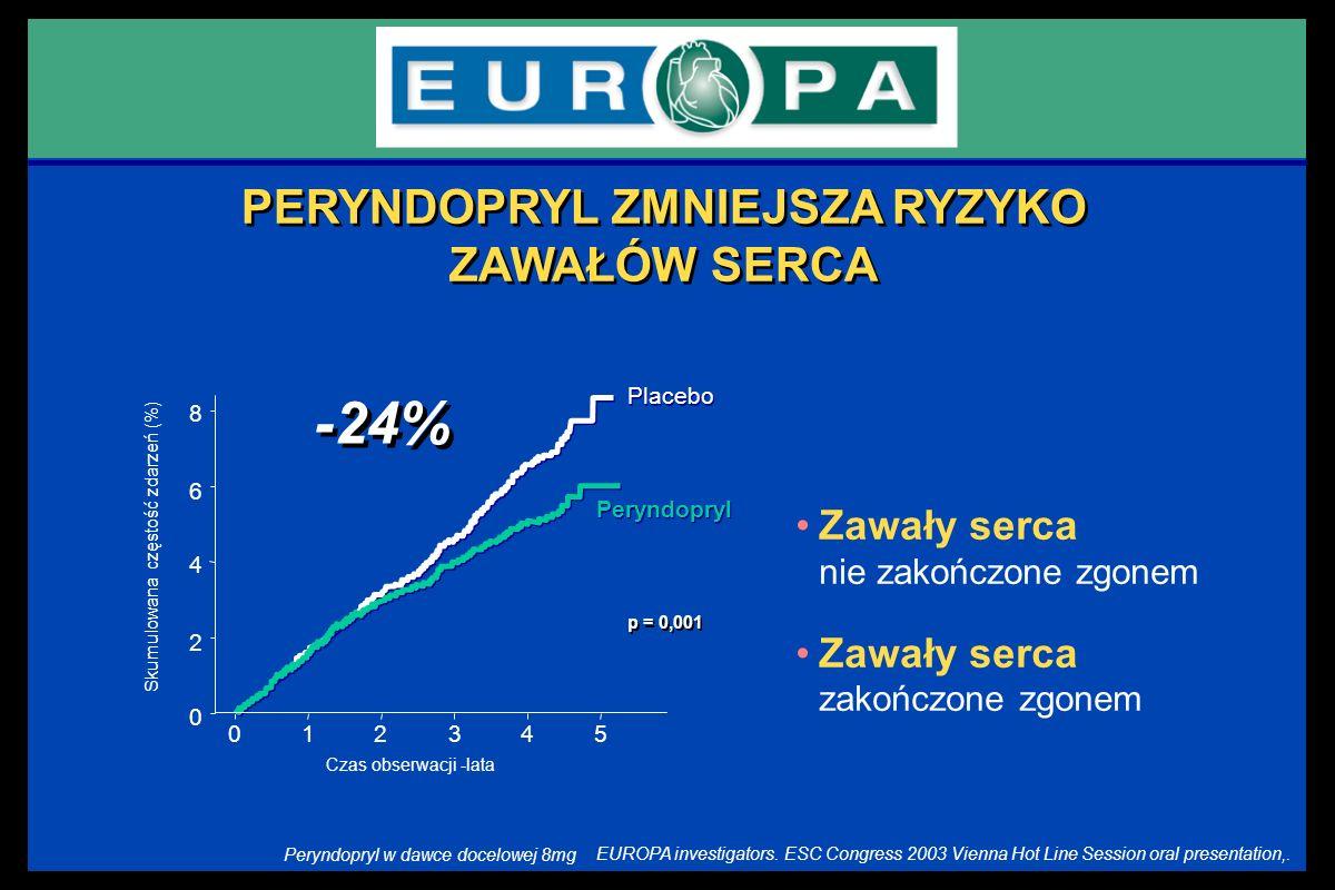 Zawały serca nie zakończone zgonem Zawały serca zakończone zgonem PERYNDOPRYL ZMNIEJSZA RYZYKO ZAWAŁÓW SERCA Placebo Peryndopryl 8 6 2 0 Skumulowana c
