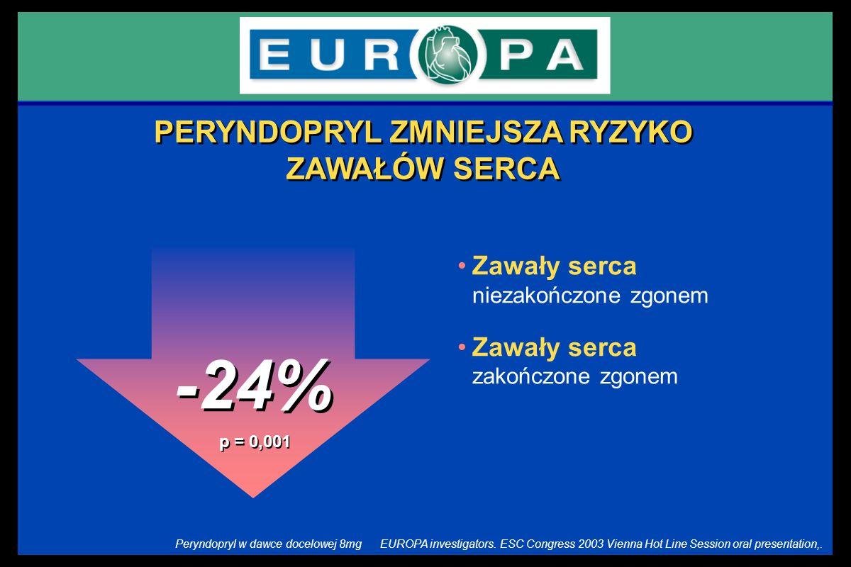 -24% Zawały serca niezakończone zgonem Zawały serca zakończone zgonem p = 0,001 PERYNDOPRYL ZMNIEJSZA RYZYKO ZAWAŁÓW SERCA EUROPA investigators. ESC C