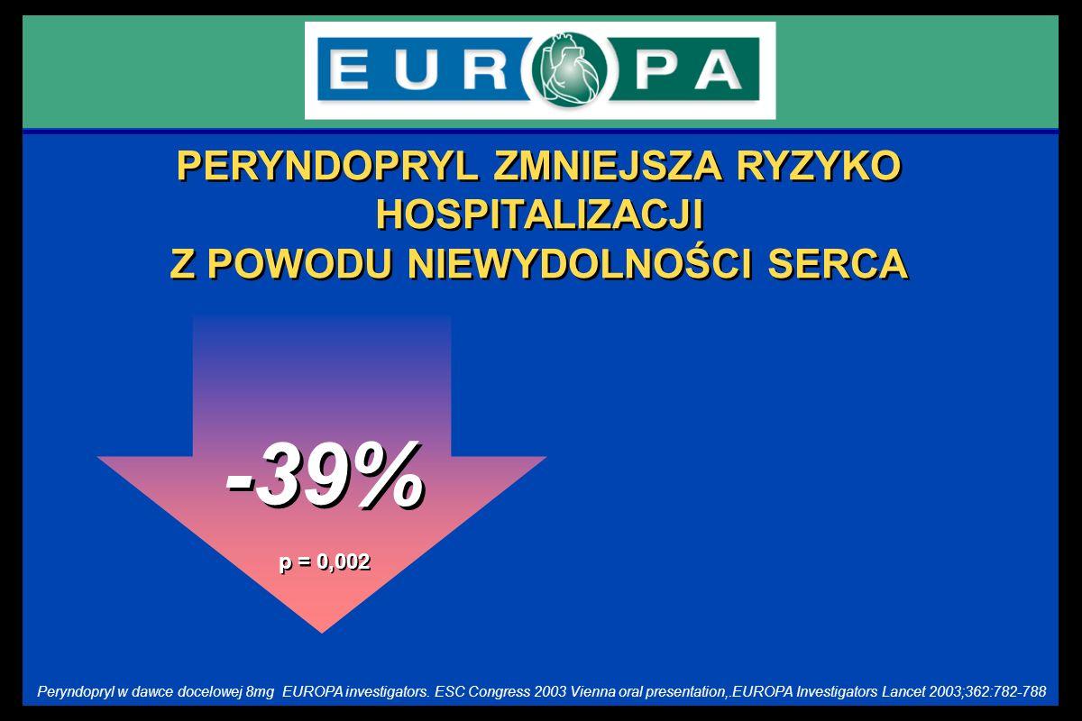 -39% PERYNDOPRYL ZMNIEJSZA RYZYKO HOSPITALIZACJI Z POWODU NIEWYDOLNOŚCI SERCA p = 0,002 EUROPA investigators. ESC Congress 2003 Vienna oral presentati