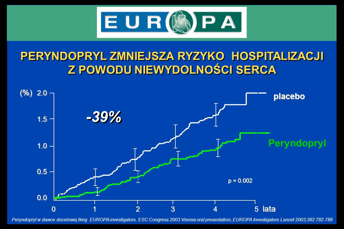 Peryndopryl placebo 501234lata p = 0.002 0.0 0.5 1.0 1.5 2.0(%) PERYNDOPRYL ZMNIEJSZA RYZYKO HOSPITALIZACJI Z POWODU NIEWYDOLNOŚCI SERCA EUROPA invest