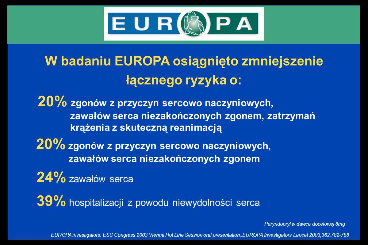 W badaniu EUROPA osiągnięto zmniejszenie łącznego ryzyka o: 20% zgonów z przyczyn sercowo naczyniowych, zawałów serca niezakończonych zgonem, zatrzyma