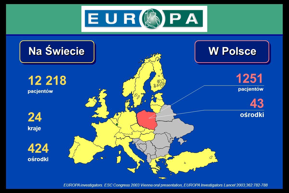 1251 pacjentów 43 ośrodki W Polsce 12 218 pacjentów Na Świecie 24 kraje 424 ośrodki EUROPA investigators. ESC Congress 2003 Vienna oral presentation,.