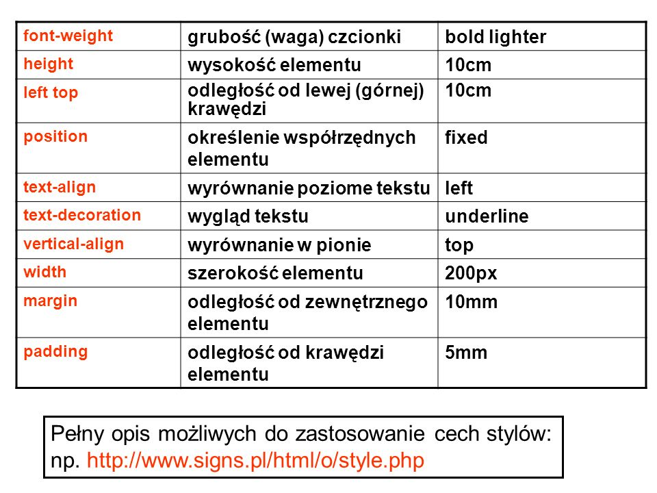 font-weight grubość (waga) czcionkibold lighter height wysokość elementu10cm left top odległość od lewej (górnej) krawędzi 10cm position określenie współrzędnych elementu fixed text-align wyrównanie poziome tekstuleft text-decoration wygląd tekstuunderline vertical-align wyrównanie w pionietop width szerokość elementu200px margin odległość od zewnętrznego elementu 10mm padding odległość od krawędzi elementu 5mm Pełny opis możliwych do zastosowanie cech stylów: np.