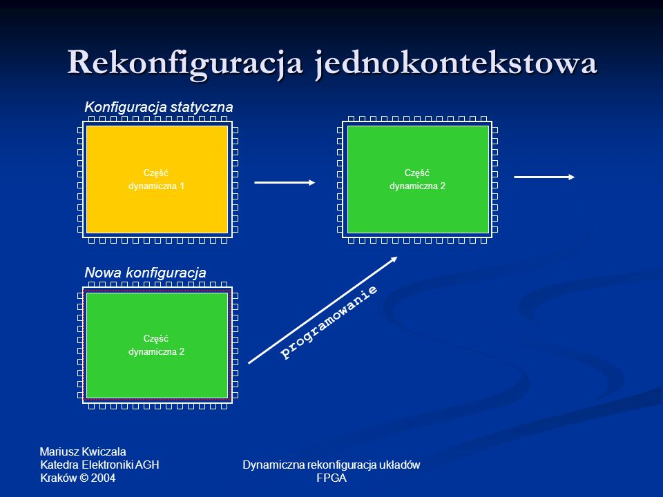 Mariusz Kwiczala Katedra Elektroniki AGH Kraków © 2004 Dynamiczna rekonfiguracja układów FPGA Część dynamiczna 1 programowanie Część dynamiczna 2 Reko