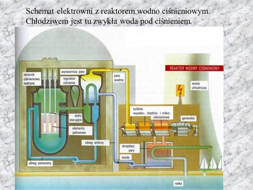 Schemat elektrowni z reaktorem wodno ciśnieniowym. Chłodziwem jest tu zwykła woda pod ciśnieniem.
