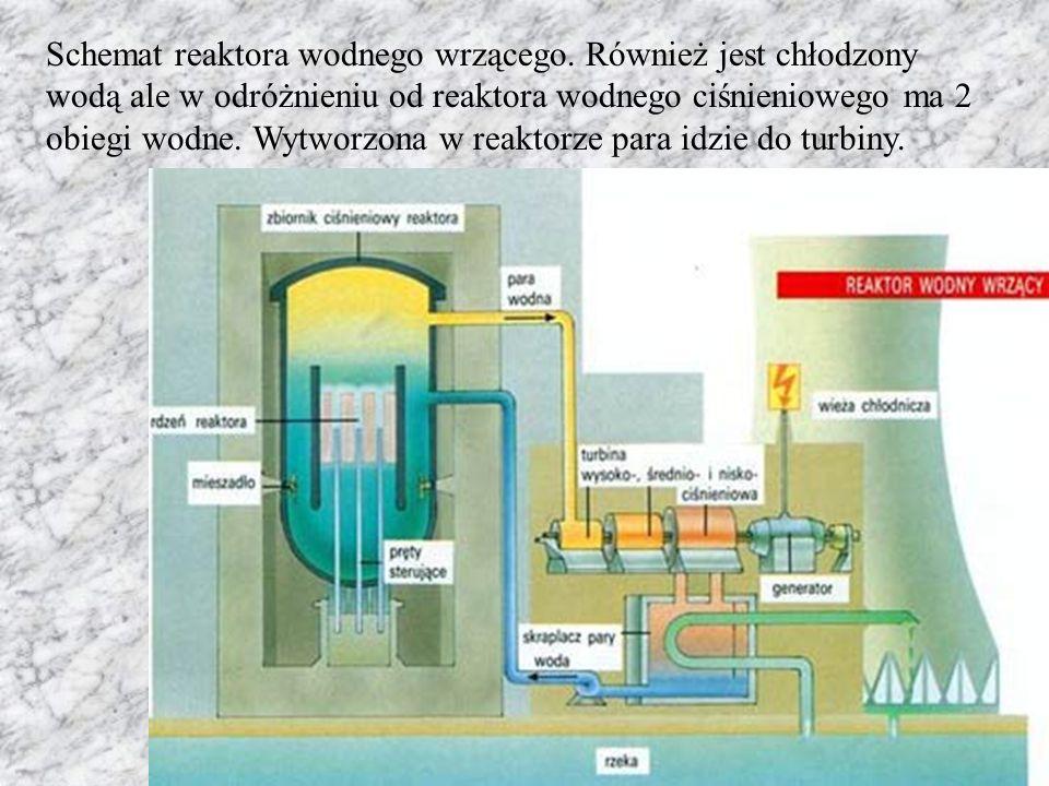 Schemat reaktora wodnego wrzącego. Również jest chłodzony wodą ale w odróżnieniu od reaktora wodnego ciśnieniowego ma 2 obiegi wodne. Wytworzona w rea