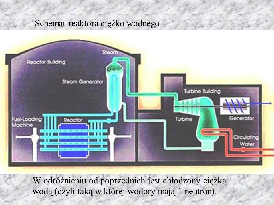 Schemat reaktora ciężko wodnego W odróżnieniu od poprzednich jest chłodzony ciężką wodą (czyli taką w której wodory mają 1 neutron).