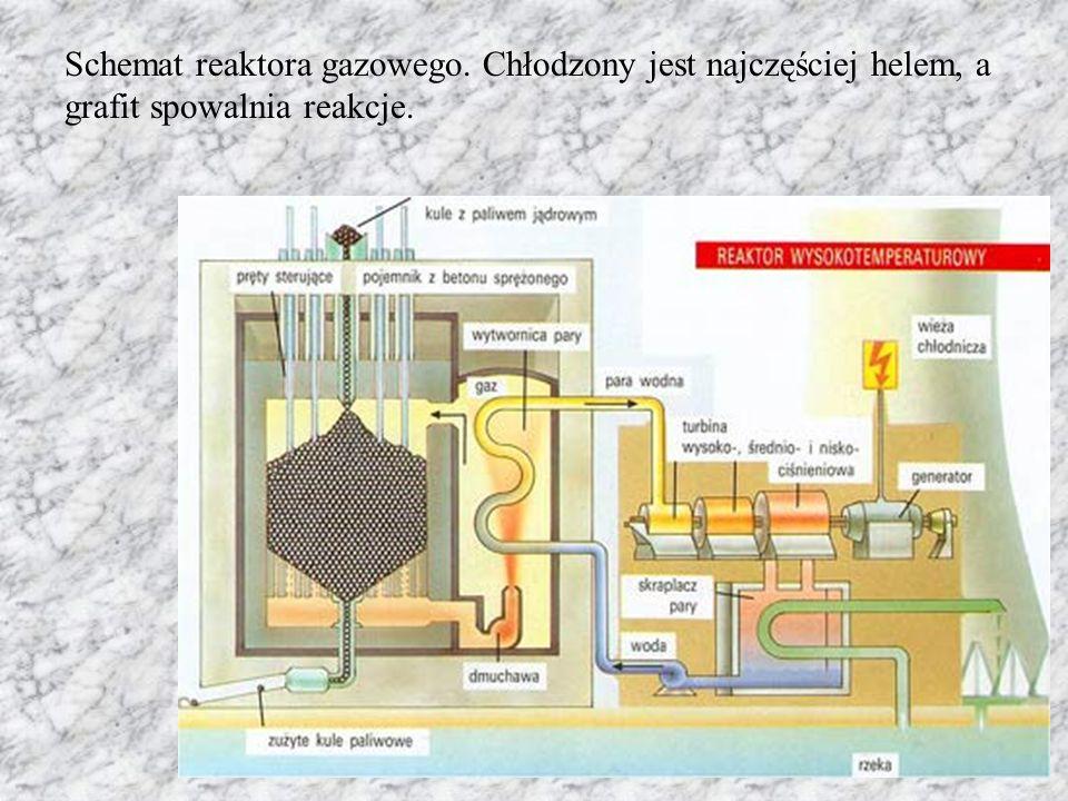 Schemat reaktora gazowego. Chłodzony jest najczęściej helem, a grafit spowalnia reakcje.