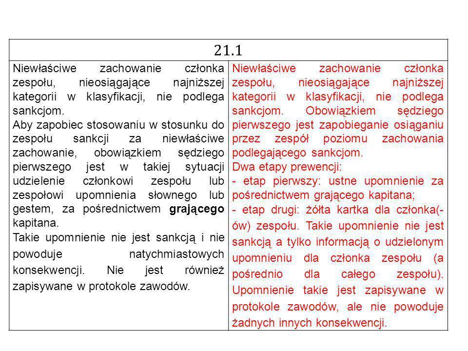 21.1 Niewłaściwe zachowanie członka zespołu, nieosiągające najniższej kategorii w klasyfikacji, nie podlega sankcjom.