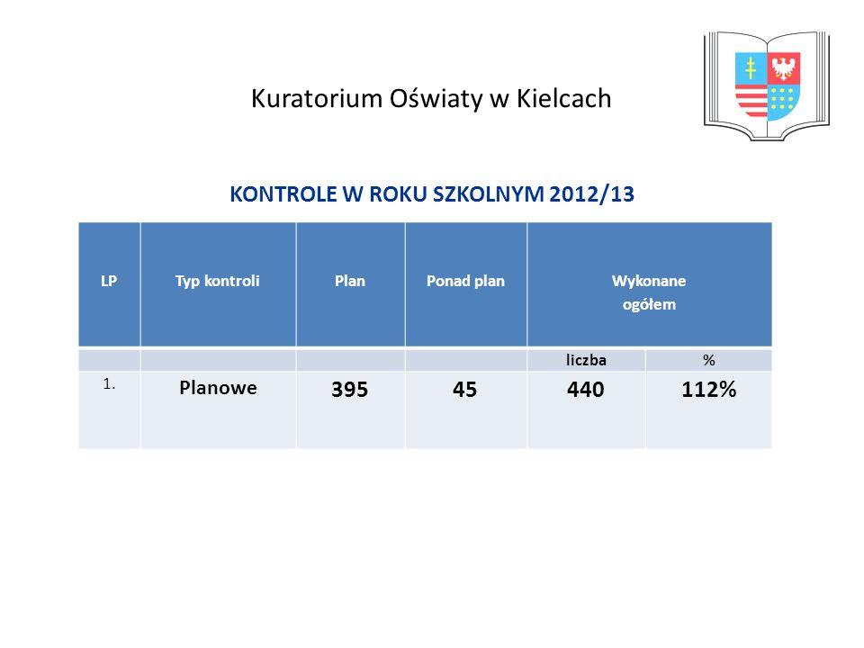 Kuratorium Oświaty w Kielcach KONTROLE W ROKU SZKOLNYM 2012/13 Typ kontroli LPTyp kontroliPlanPonad plan Wykonane ogółem liczba% 1. Planowe 3954544011