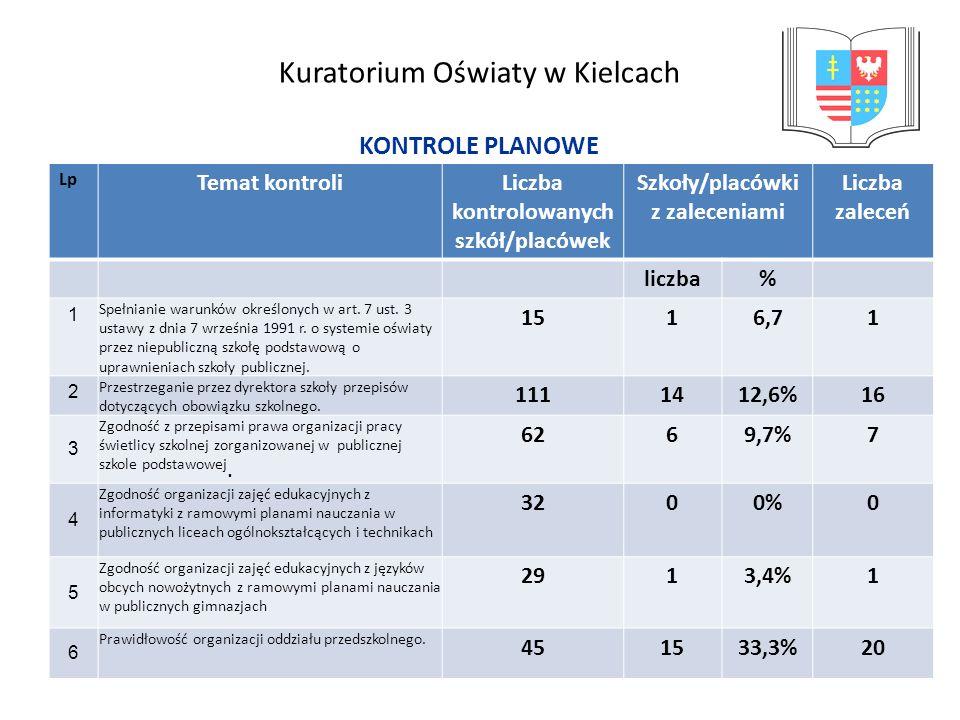 Kuratorium Oświaty w Kielcach Zaleca się, zgodnie z § 8 ust.