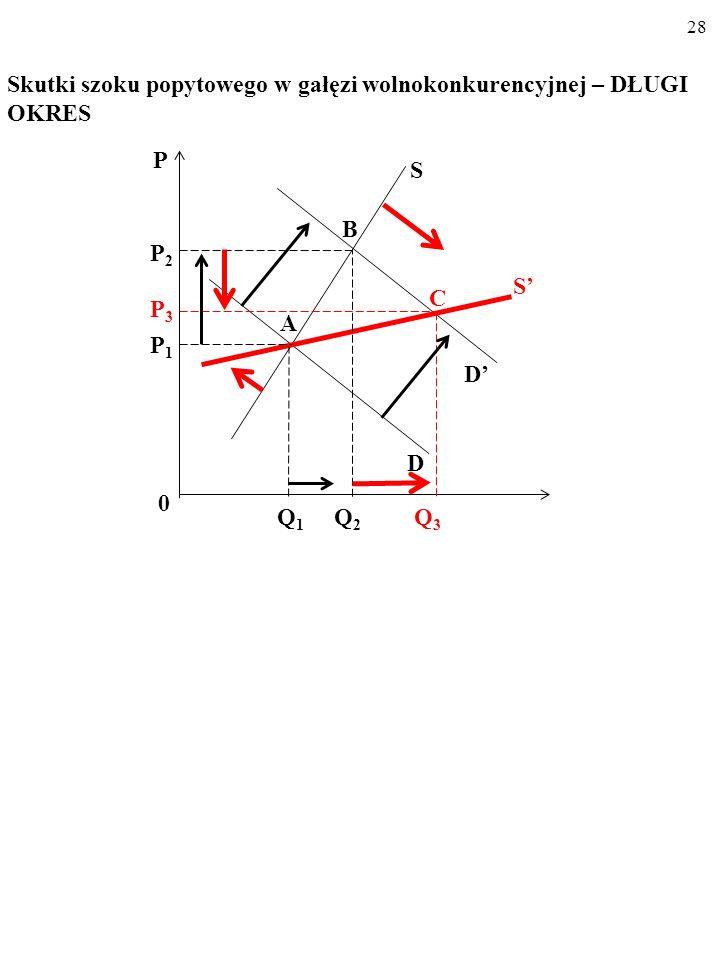 27 Skutki szoku popytowego w gałęzi wolnokonkurencyjnej – DŁUGI OKRES P C Q 1 Q 2 0 P2P2 P1P1 D S S D A B